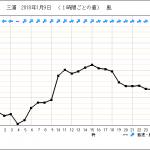 三浦の南西暴風&風予想。